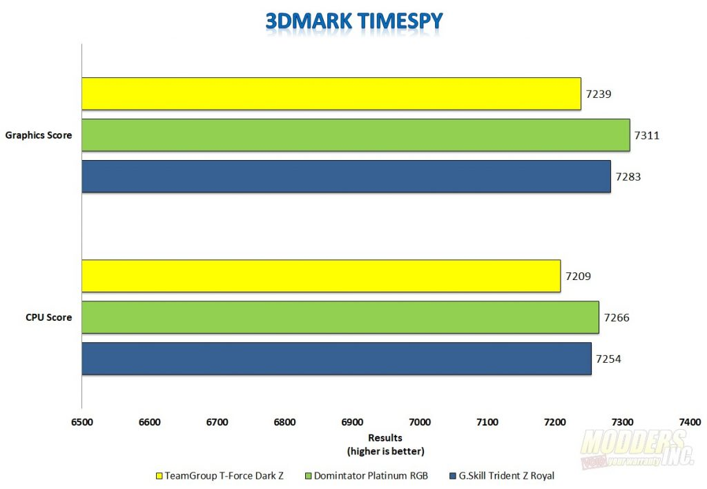 TeamGroup T-FORCE Dark Z DDR4 3600 MHz memory review ddr4 memory, Memory, team group, teamgroup 8
