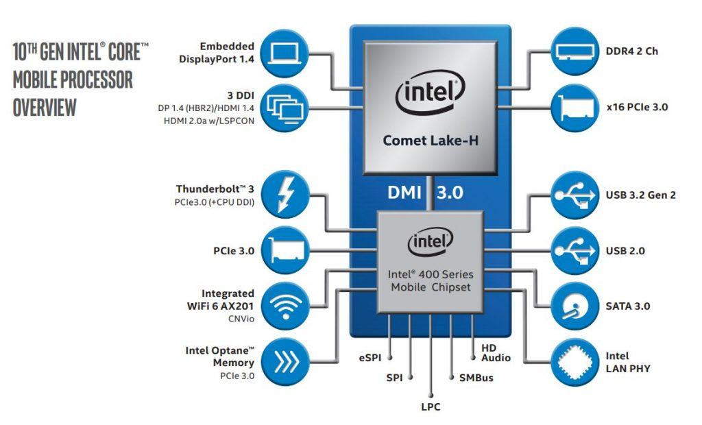 intel 10th gen mobile processors over view