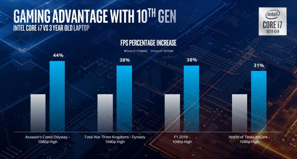 intel 10th gen mobile processors i7