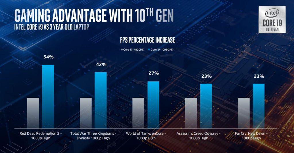intel 10th gen mobile processors
