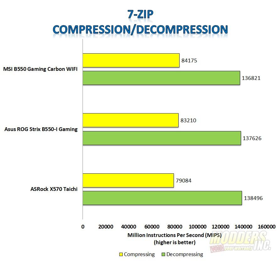 MSI MPG B550 Gaming Carbon WIFI Motherboard Review MSI Gaming Carbon 7 ZIP