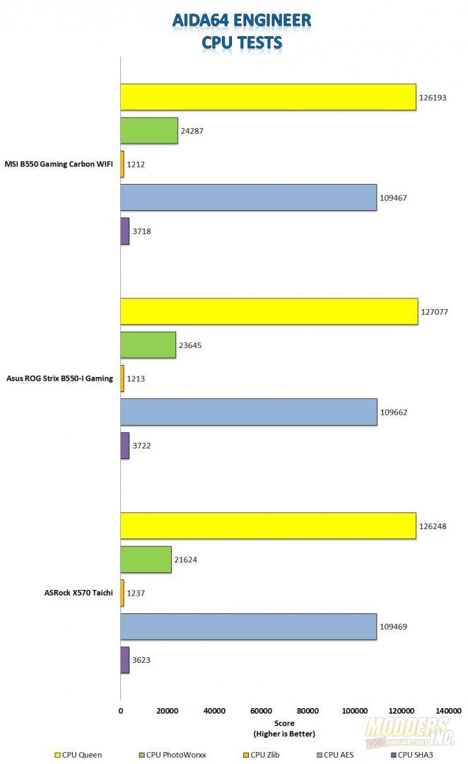MSI MPG B550 Gaming Carbon WIFI Motherboard Review MSI Gaming Carbon Aida64 CPU