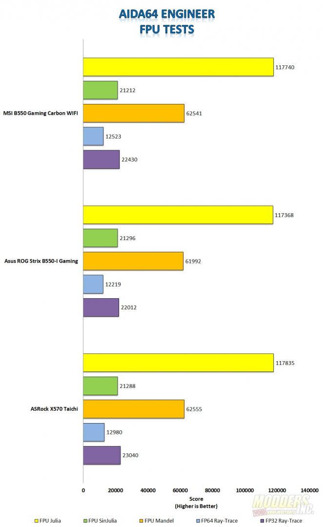 MSI MPG B550 Gaming Carbon WIFI Motherboard Review MSI Gaming Carbon Aida64 FPU