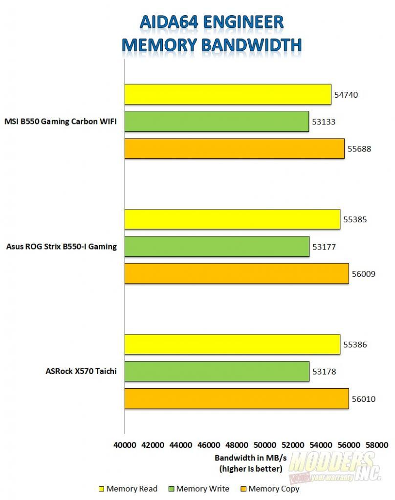MSI MPG B550 Gaming Carbon WIFI Motherboard Review MSI Gaming Carbon Aida64 Memory