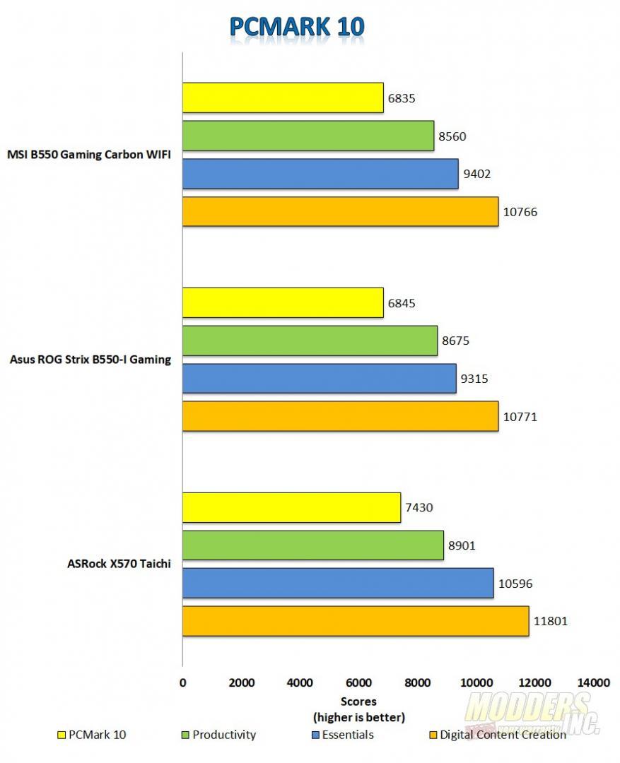 MSI MPG B550 Gaming Carbon WIFI Motherboard Review MSI Gaming Carbon PCMark