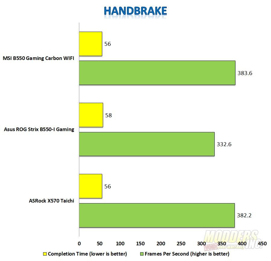 MSI MPG B550 Gaming Carbon WIFI Motherboard Review MSI Gaming Carbon handbrake