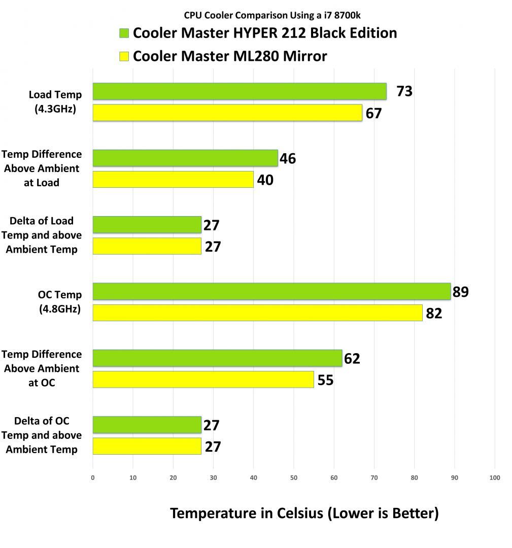 Cooler Master Masterliquid ML280 Mirror AIO Delta Temp 1