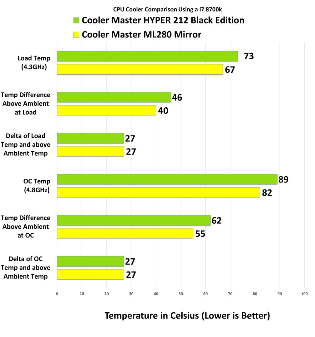 Cooler Master Masterliquid ML280 Mirror AIO AIO, Cooler Master, Water Cooling 9