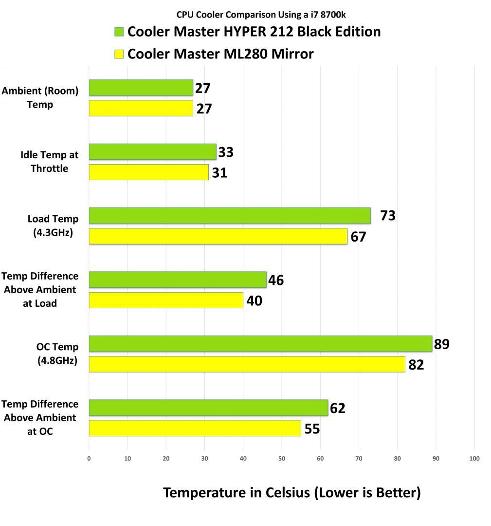 Cooler Master Masterliquid ML280 Mirror AIO Testin Results 1