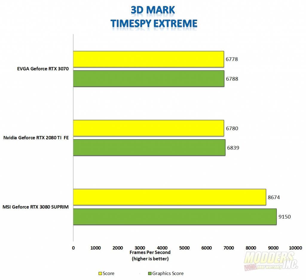 EVGA GeForce RTX 3070 XC3 Black 3070, EVGA, Gaming, GPU, Graphics Card, Nvidia, overclocking, rtx