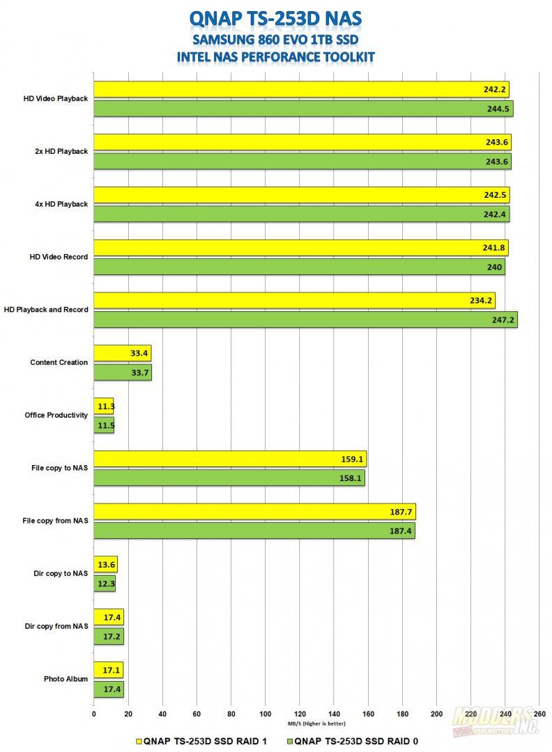 QNAP TS-253D NAS review 2.5 gigabit, dual bay, Intel Celeron, NAS, QNAP