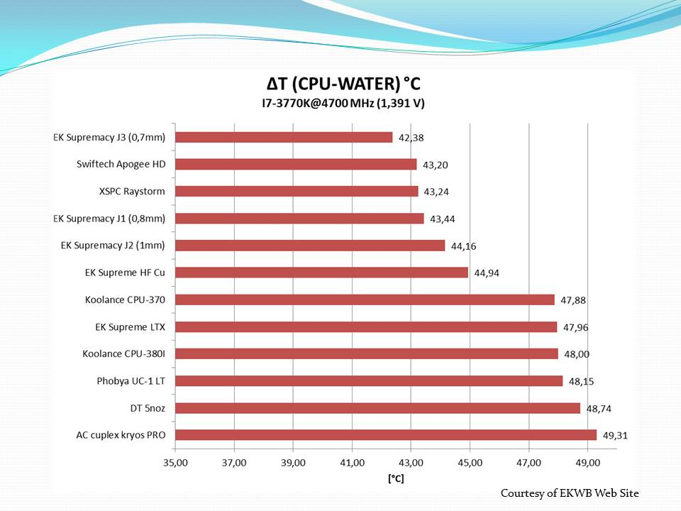 Modders Choice - Water Cooling Blocks EKWB, Modders Choice, Water Blocks, Water Cooling, XSPC 7