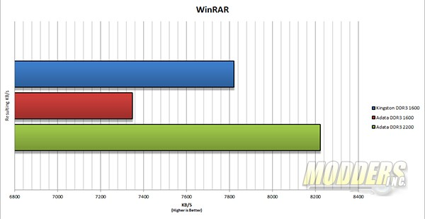 ADATA XPG DDR3 2133 Memory Kit