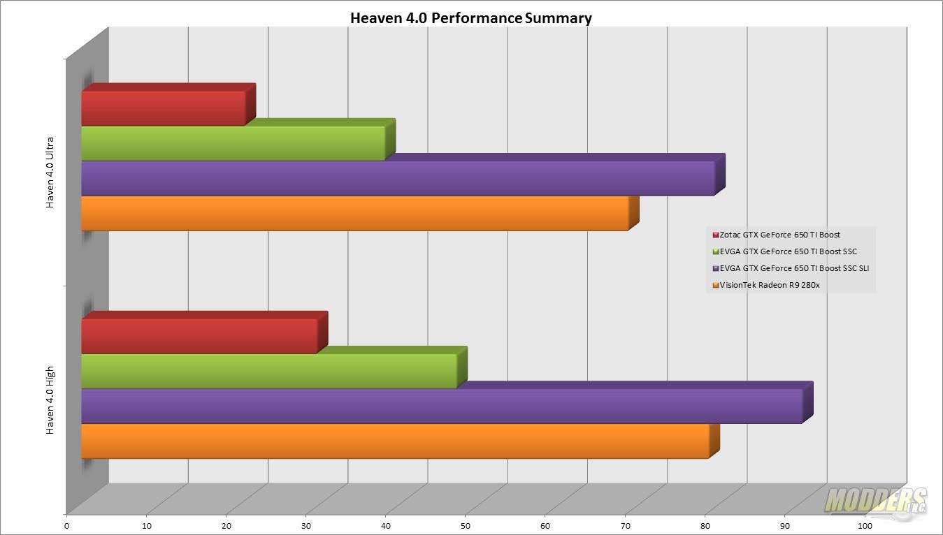 VisionTek Radeon R9 280X Video Card Review