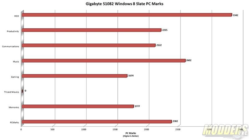 Gigabyte S1082 Windows 8 Slate